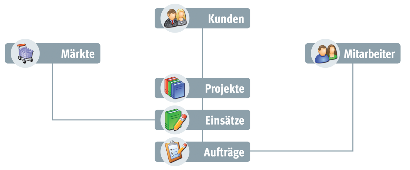 ERP-System inklusive CRM-Komponente