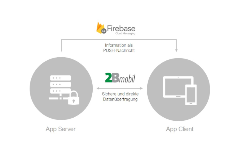 Der Google-Dienst Firebase Cloud Messaging (FCM) kommt in 2Bmobil DSGVO konform zum Einsatz