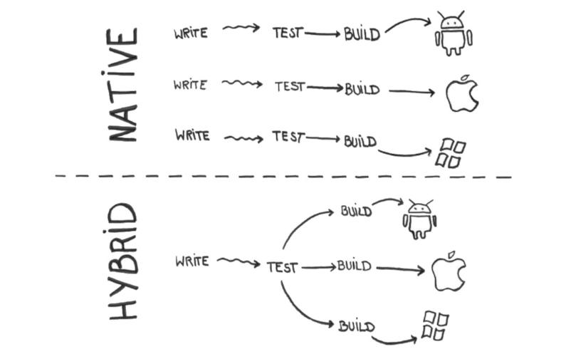 App-Entwicklung: Nativ vs. hybrid – Was ist geeigneter für eine Mobile Business App?